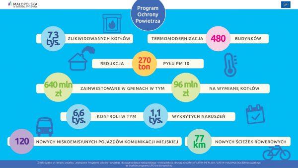 Efekty realizacji Programu ochrony powietrza