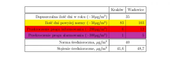 Uśrednione wyniki pomiarów jakości powietrza