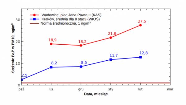 Wykres jakości powietrza Wadowice