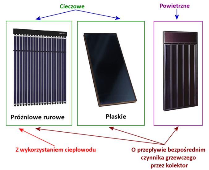 Podział kolektorów słonecznych