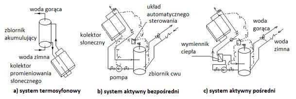 Klasyfikacja słonecznych systemów podgrzewania ciepłej wody użytkowej