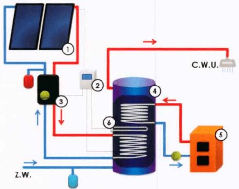 Ze zbiornikiem 2-wężowicowym i grzałką elektryczną