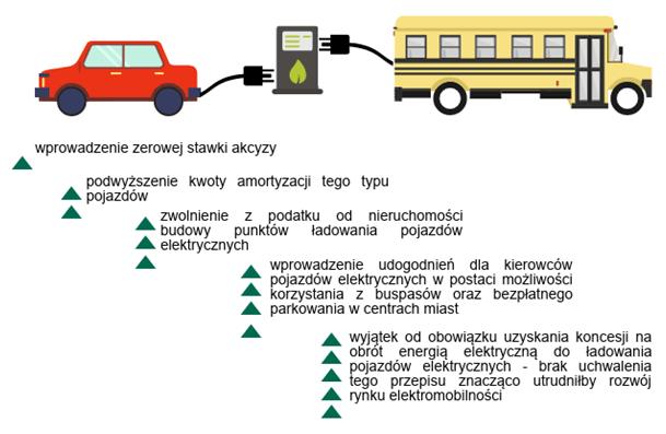 elektromobilniść3