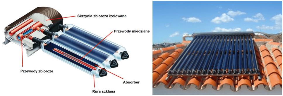 Kolektor próżniowy – schemat budowy