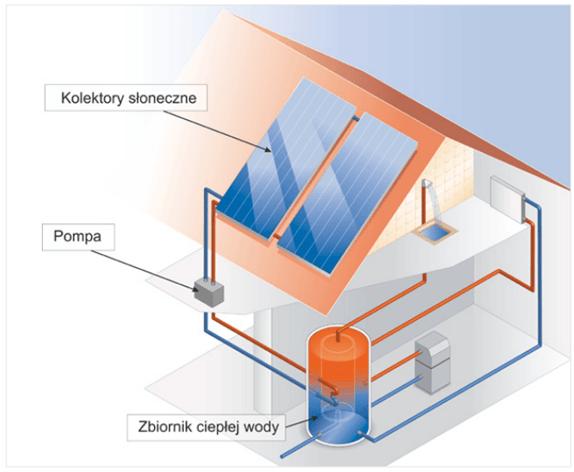Schemat instalacji z kolektorem słonecznym