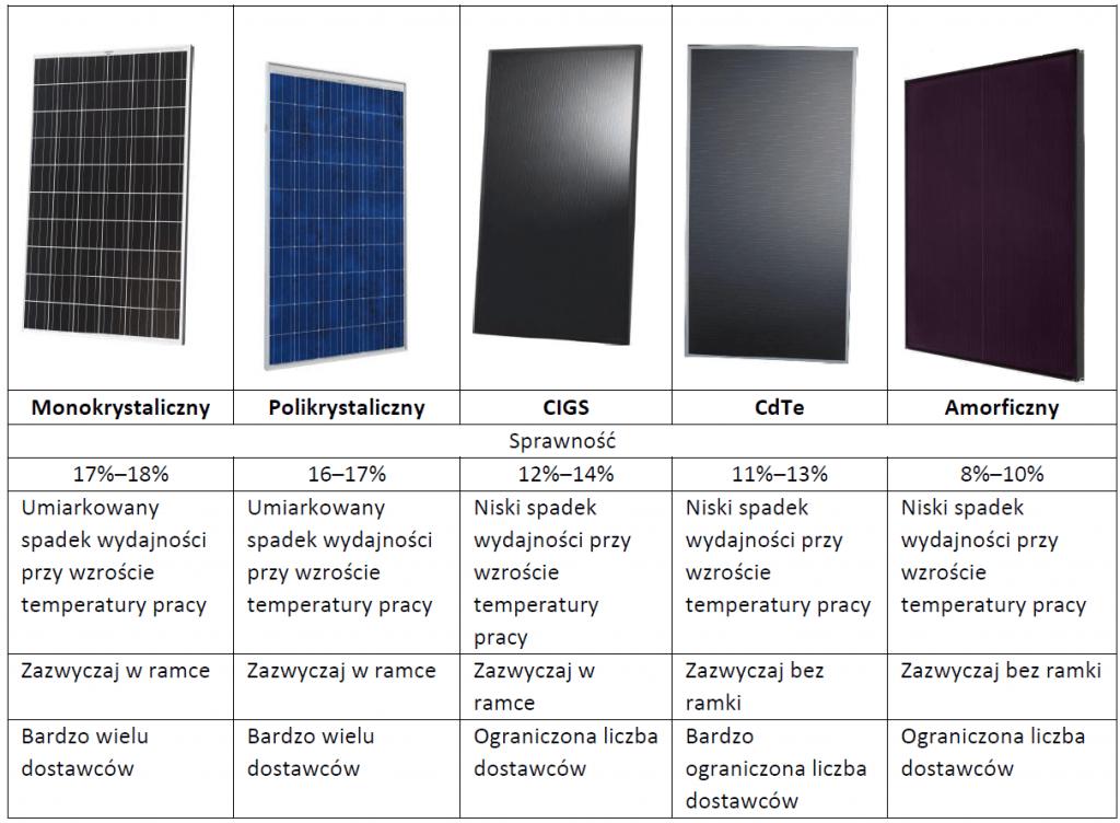 Charakterystyka modułów fotowoltaicznych w różnych technologiach