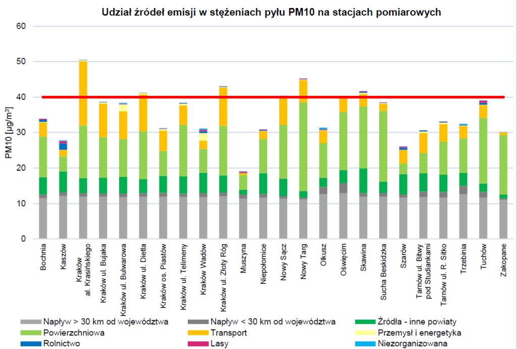 Udziały źródeł emisji w stężeniach pyłu PM10