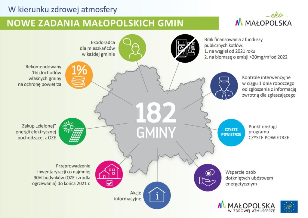 Nowe zadania małopolskich gmin