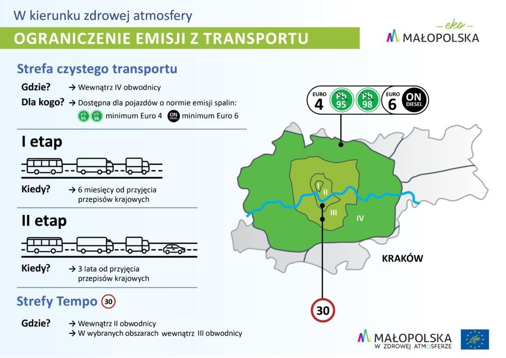 Ograniczenie emisji z transportu
