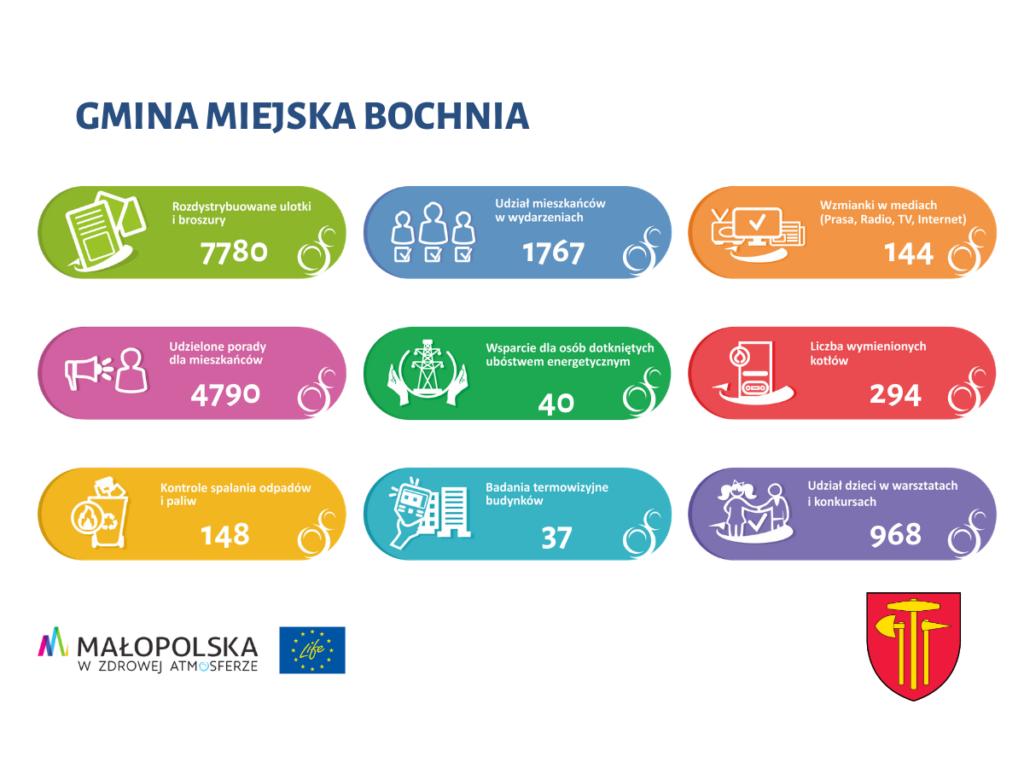 infografika bochnia