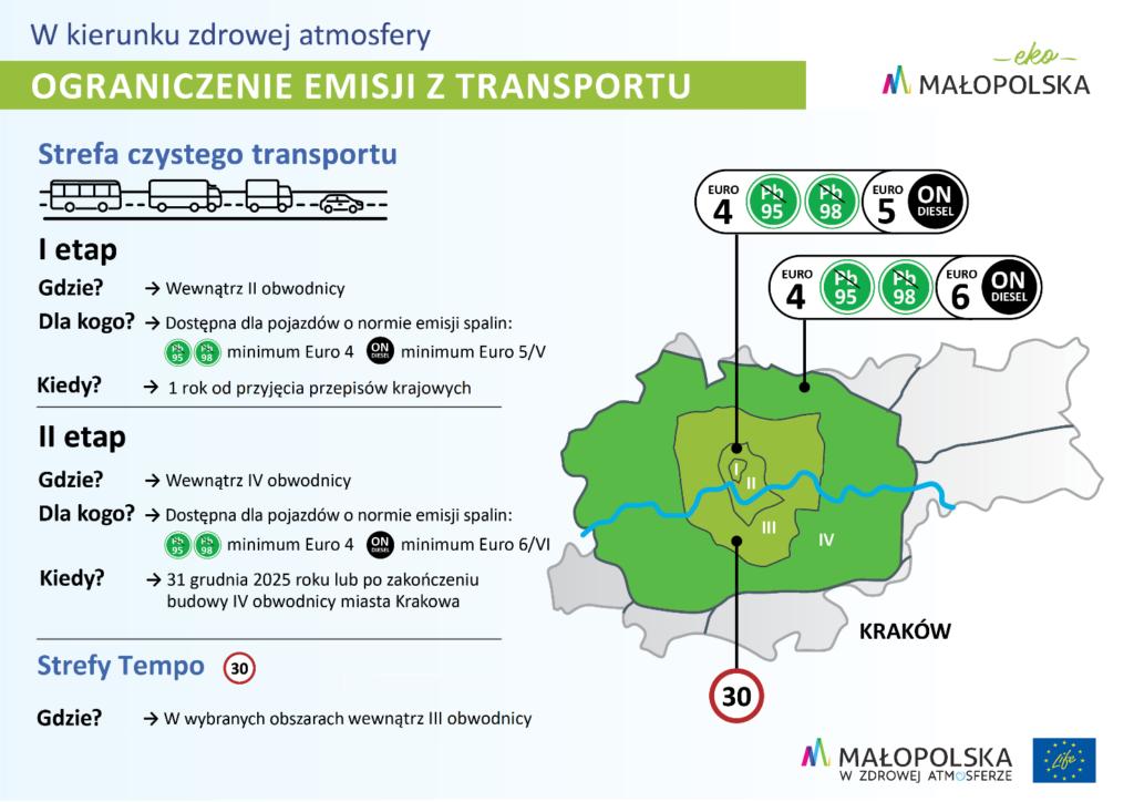 Działania dla transportu