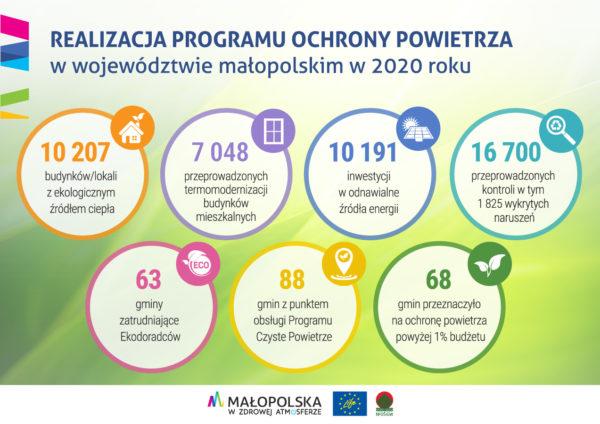 Realizacja POP 2020